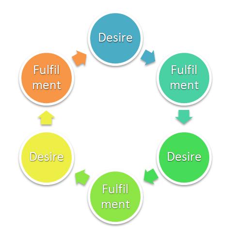 desire 3